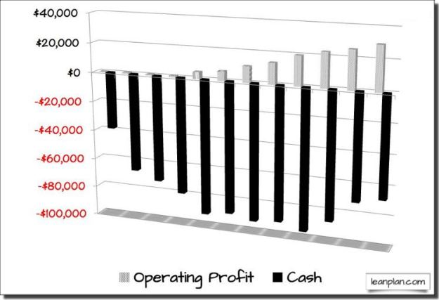 Operating Profits vs. Cash