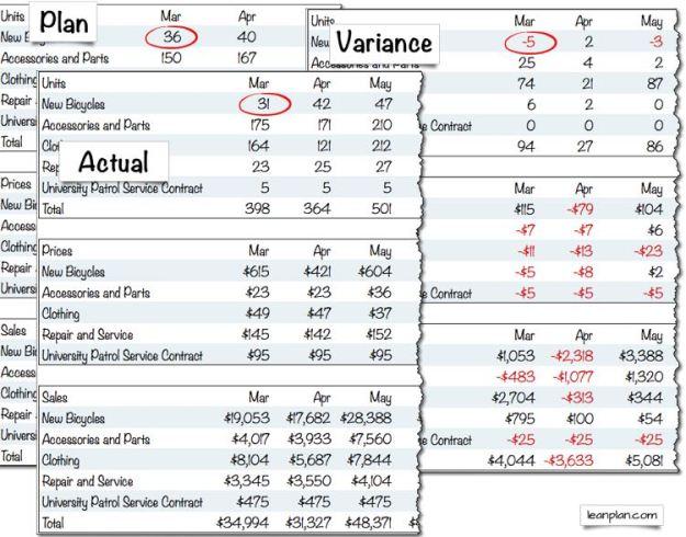 Sales Variance Analysis