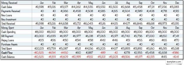 Estimating Starting Cash
