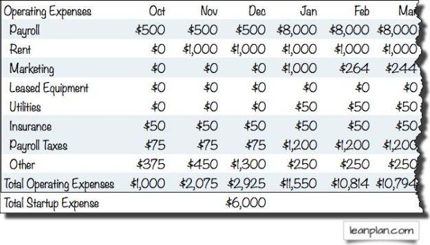 Sample Restaurant Starting Costs