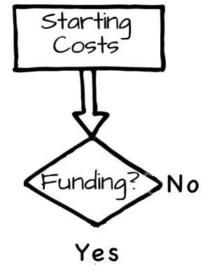 Starting Costs Step 2