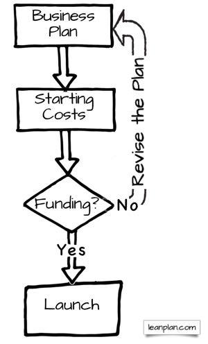 Estimate Starting Costs