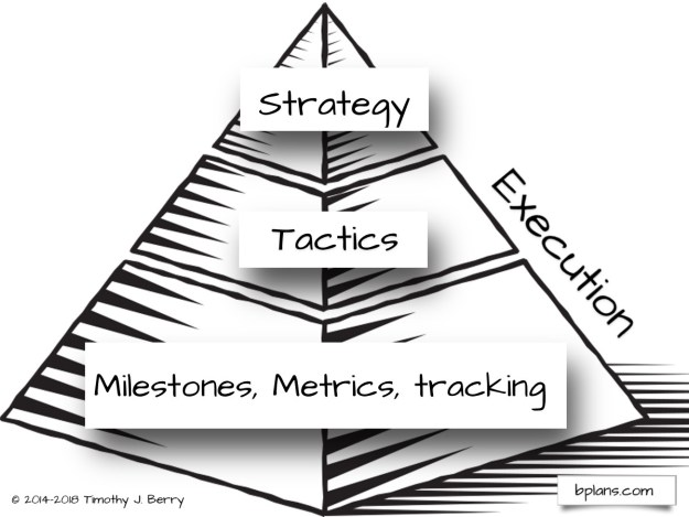 Strategic alignment with Strategy pyramid