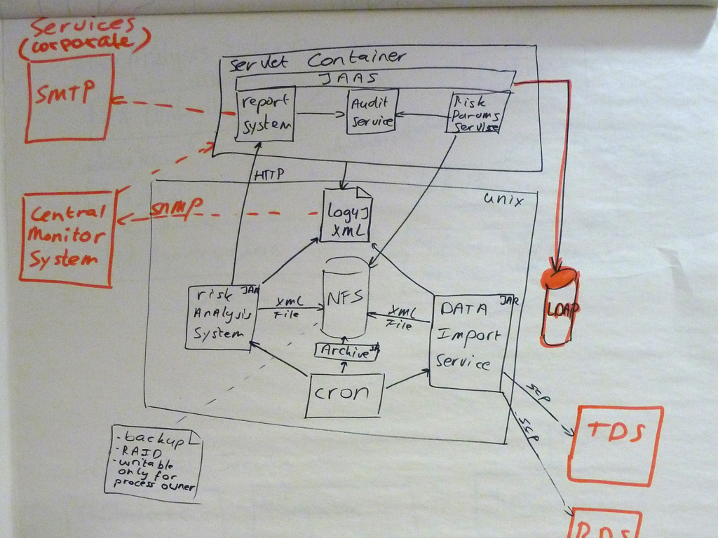 how to draw a system architecture diagram wiring house lighting circuit read visualise document and explore your software if you look at the unix box in centre of ll see two smaller boxes labelled risk analysis data import service