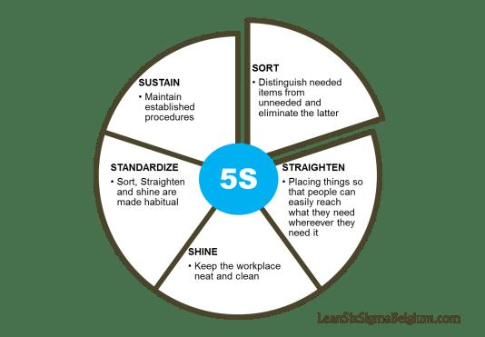 5S Lean Six Sigma Belgium