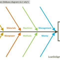 5 Whys And The Fishbone Diagram Msd 6al Wiring Ford Tfi Or Ishikawa Via Why 39s Lean