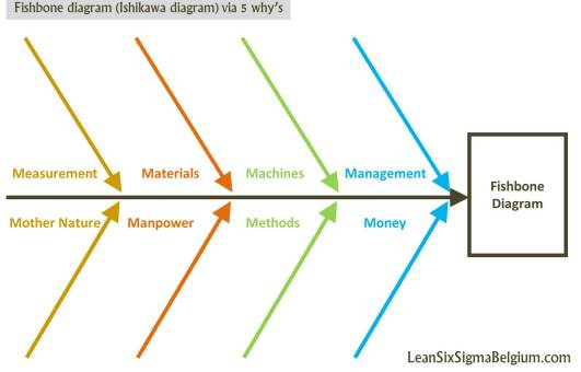 Fishbone diagram (Ishikawa diagram) via 5 why's