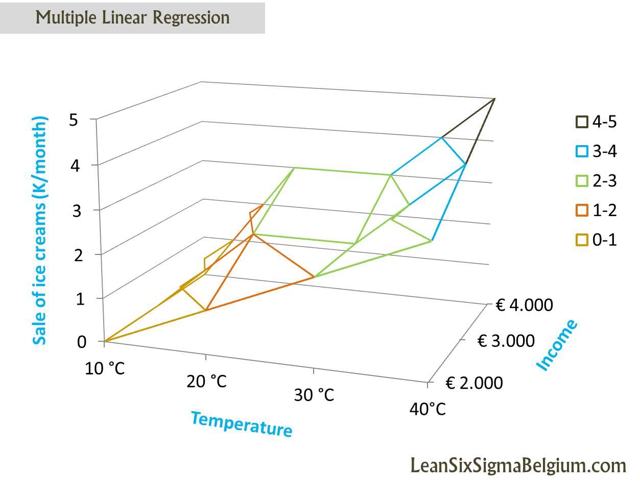 multiple regression analysis