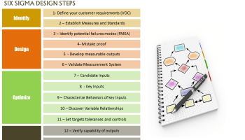 Strategic six sigma management implementation and benefits lean design for six sigma dfss the keys to the power of six sigma ccuart Gallery