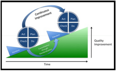 The-Deming-Cycle-Continuous-Improvement