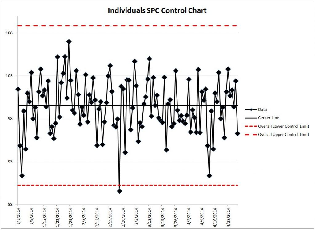 Excel Templates: Product Quality Control Chart Sample