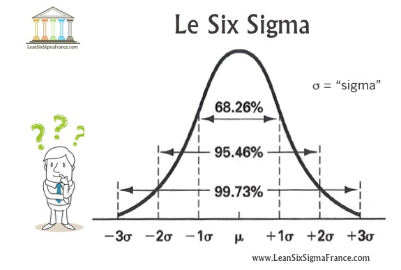 Six-Sigma-Définition-