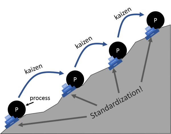 Standard Work: The Foundation for Kaizen - Lean Smarts