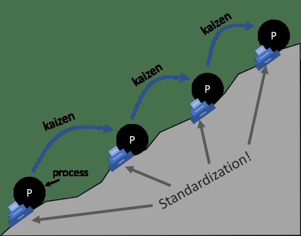standard work kaizen mountain
