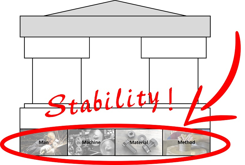 Stability and the 4M of the lean house
