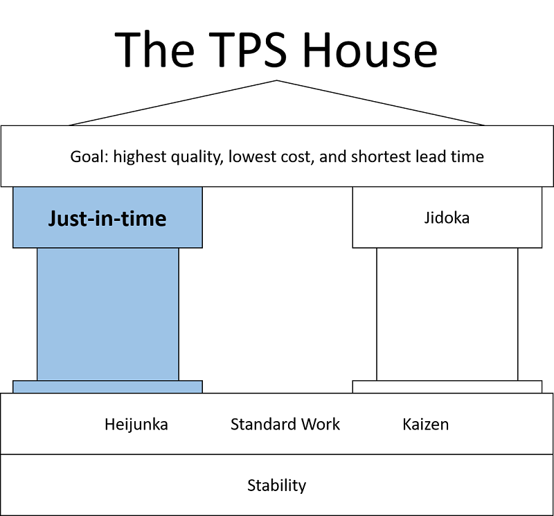 Just in time manufacturing pillar of the TPS house