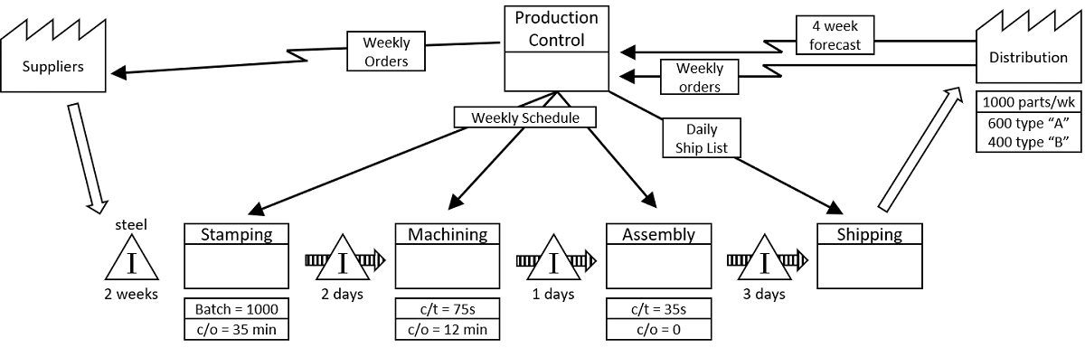 Lean Manufacturing Tools: Value Stream Map Example