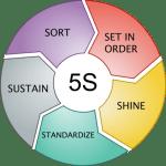 5S Wheel