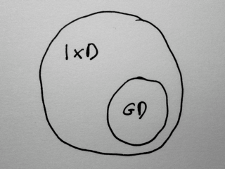 Venn diagram of GD as part of IxD
