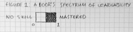 Figure 1: A door's spectrum of learnability