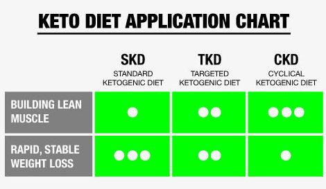 أنواع كيتو دايت SKD,TKD,CKD