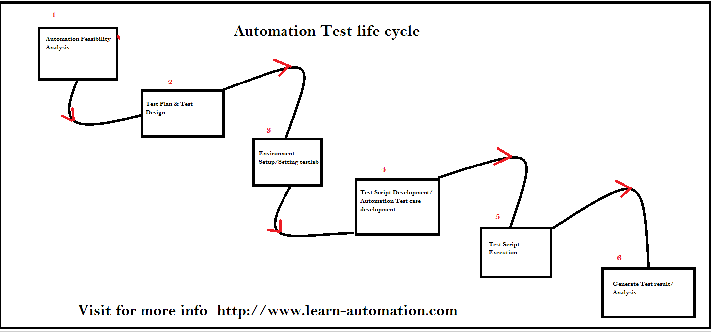 Complete Guide for Automation Test Life Cycle- ATLC