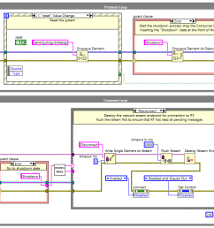 labview pc block diagram producer loop contains event structure and guard clause consumer [ 1303 x 651 Pixel ]