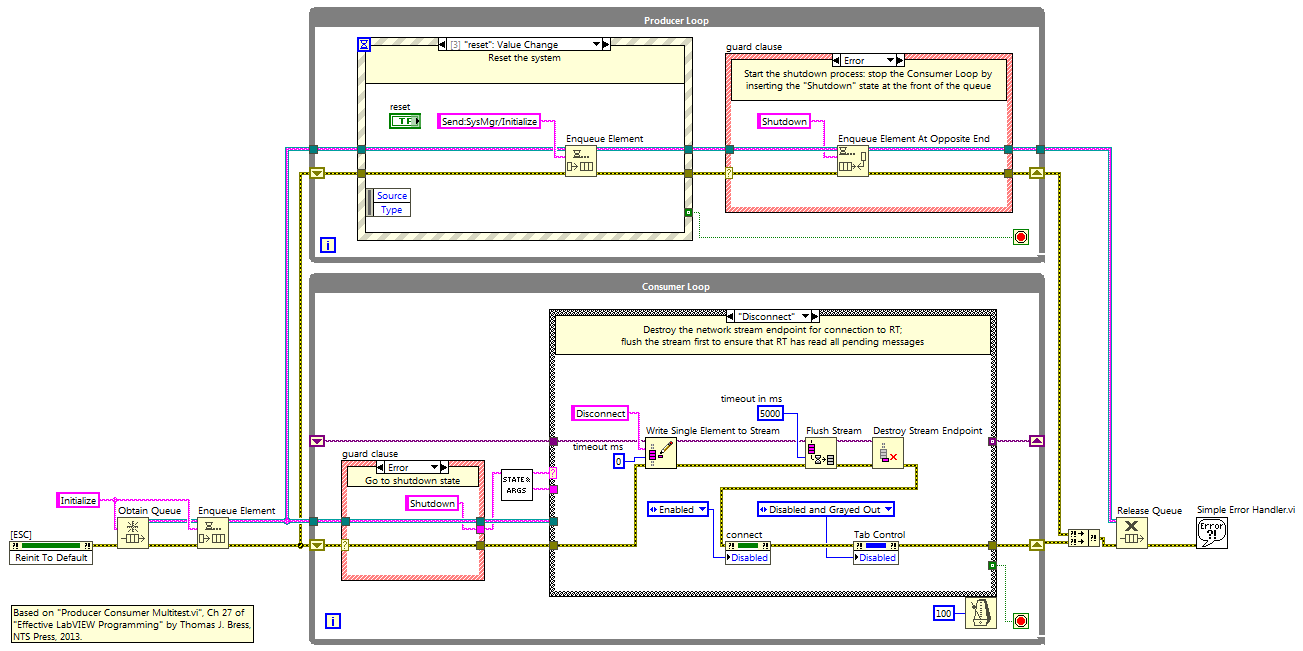 hight resolution of labview pc block diagram producer loop contains event structure and guard clause consumer