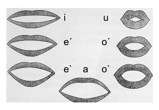 Italian Vowels and their Correct Pronunciation