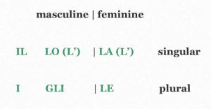 Italian Definite Articles