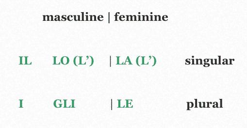 The Italian Definite Articles