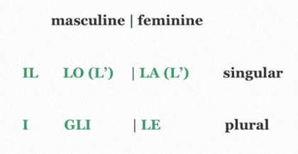 Italian Definite Articles