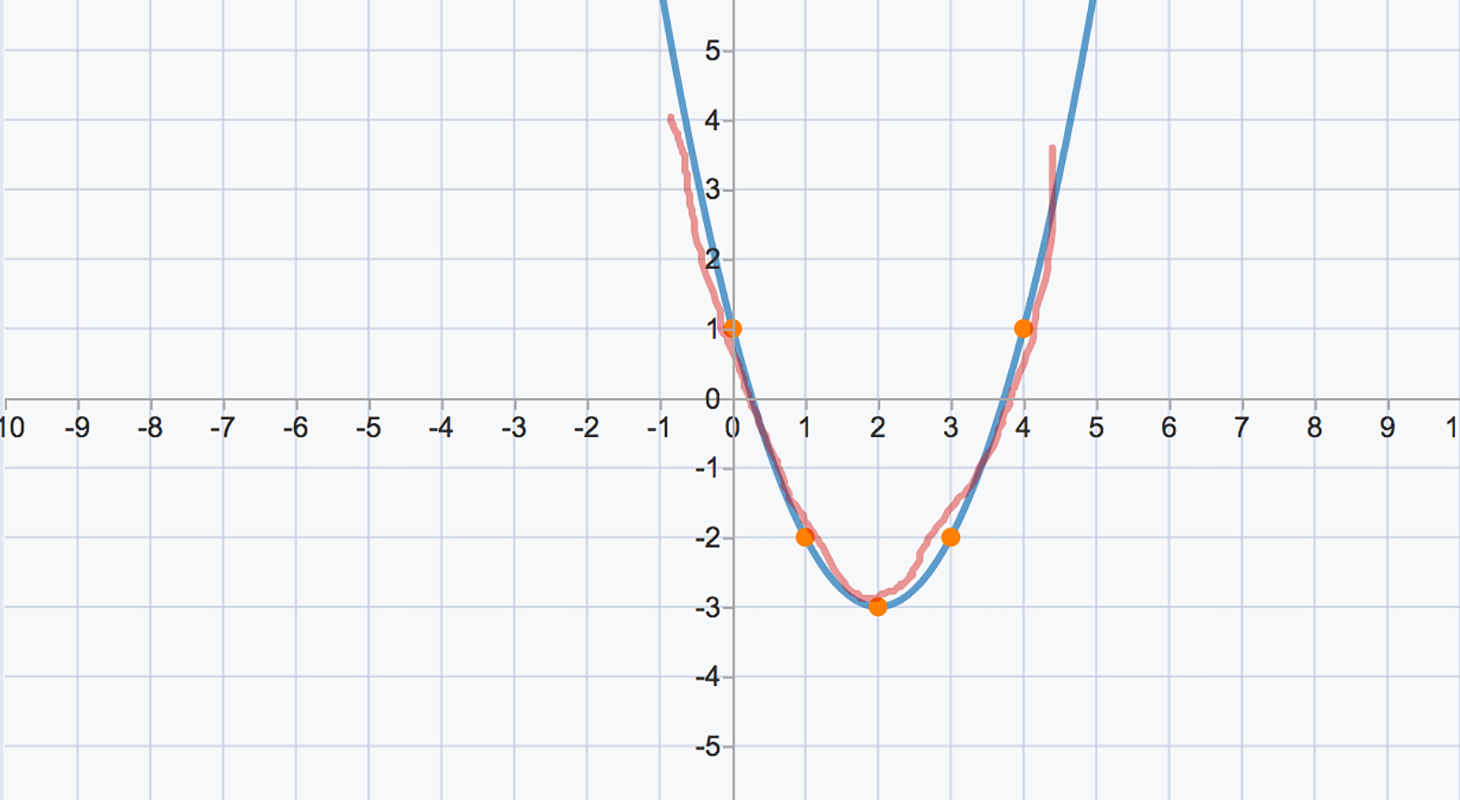 Graphing Quadratic Functions Exploration Worksheet Answers