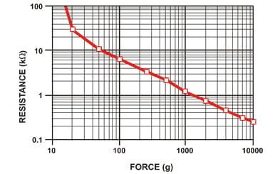 Round Force-Sensitive Resistor (FSR) [Interlink 402] ID