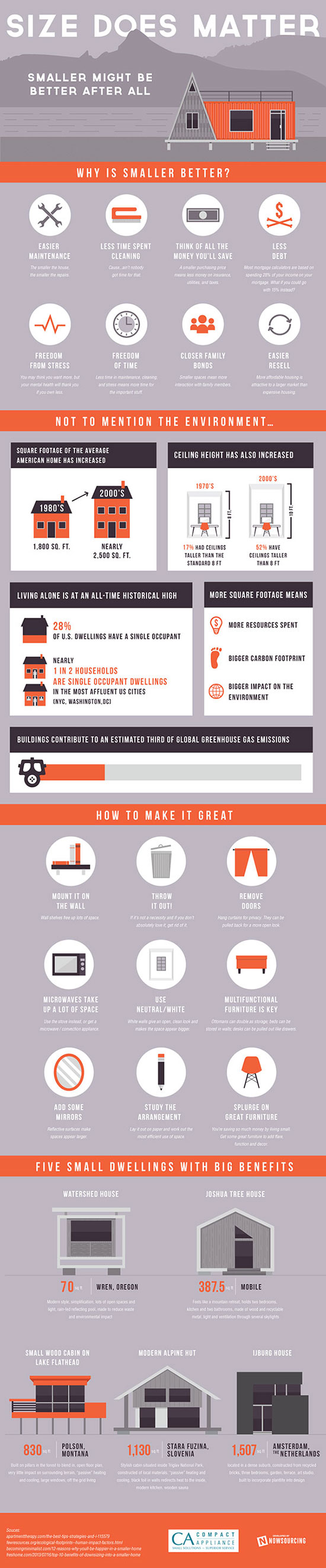 Compact Living Infographic - Why Small Living Might Be A Better For You