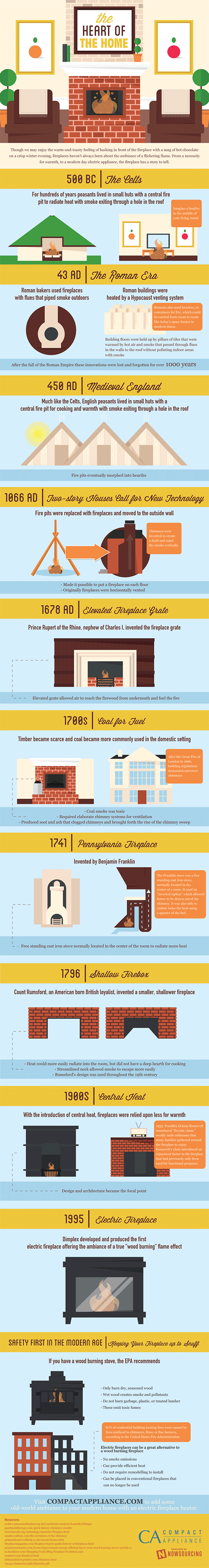 The Evolution & History of Fireplaces
