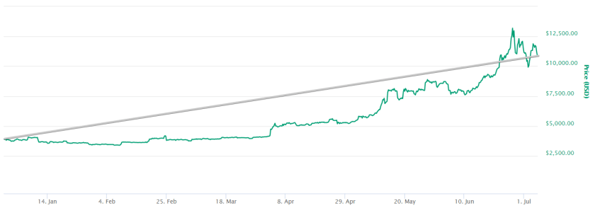 Bitcoin price over 2019 with a tred line
