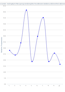 Word trends in Bates 2012