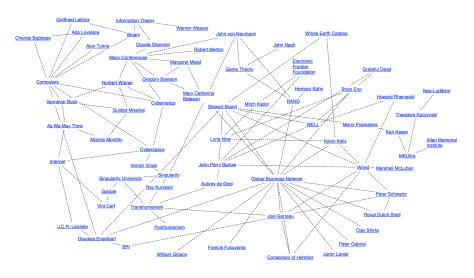 Cyberspace Mindmap