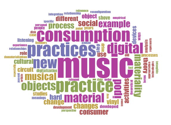 """WordCloud for Magaudda's """"When materiality 'bites back': Digital music consumption practices in the age of dematerialization"""""""