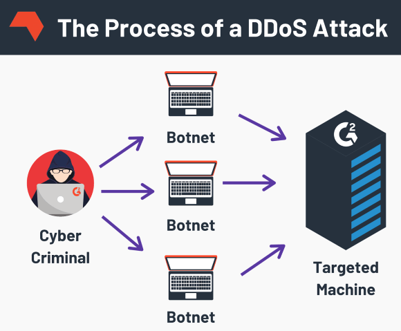 Process of a DDoS Attack