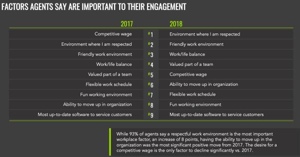 engagement factors statistics