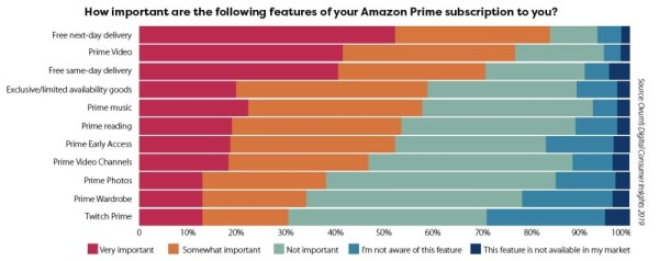 incitatifs Amazon Prime