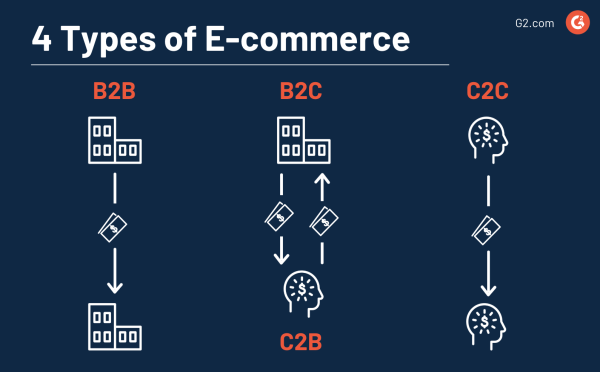 types of ecommerce