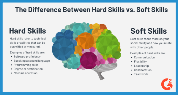 hard skills vs  soft skills  examples  difference