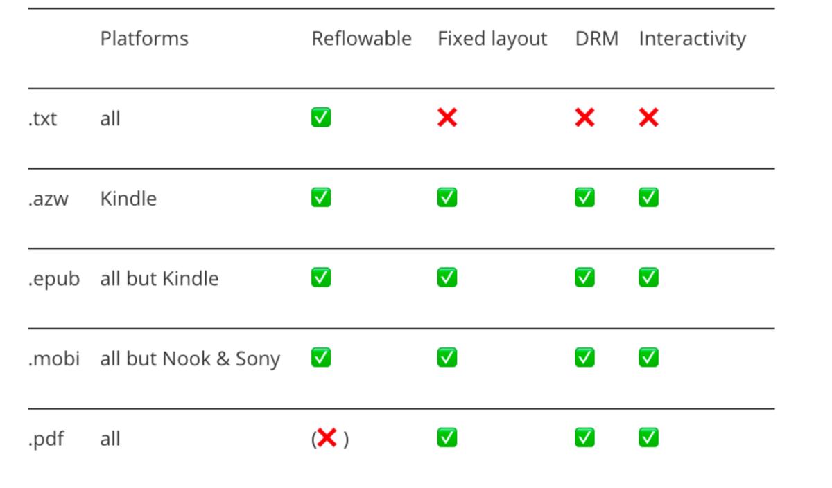 free ebook formats