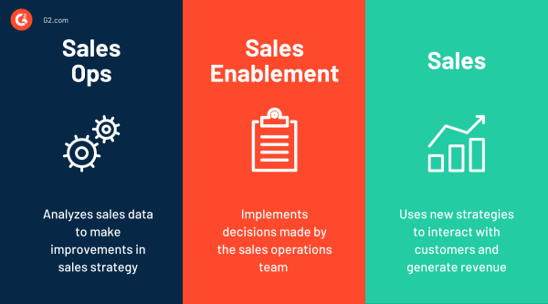 Sales Ops vs Sales Enablement
