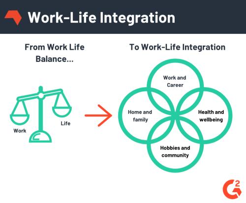 worklife-integration