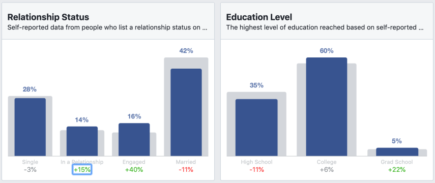 the relationship status and education level sections in audience insights