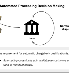 the second use case has the decisions to determine the risk of the transaction and if a manual approval is required  [ 1760 x 986 Pixel ]